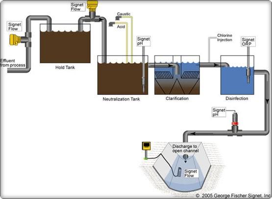 Industrial Water Treatment : Flow analytical level instrumentation